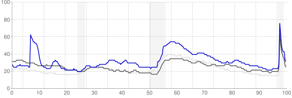 Weirton, West Virginia monthly unemployment rate chart